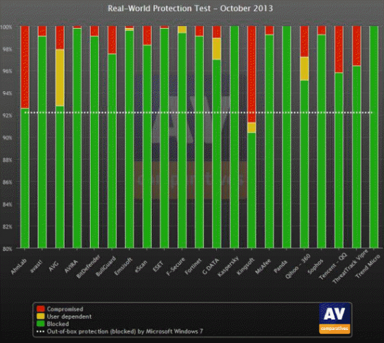 AV Comparitives October 2013 real world protection report
