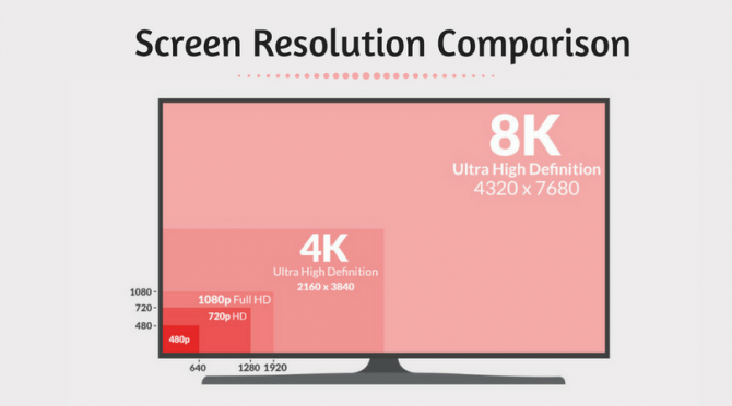 Difference Between 480p, 720p, 1080p And 4K Resolutions