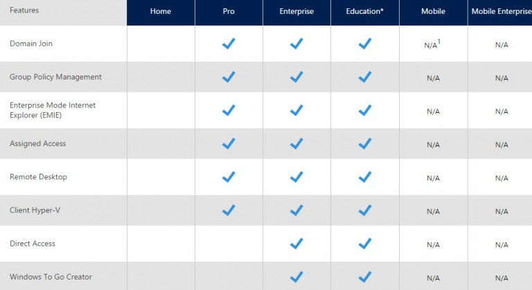 Difference Between Windows 10 Home, Pro, Enterprise, VL, N