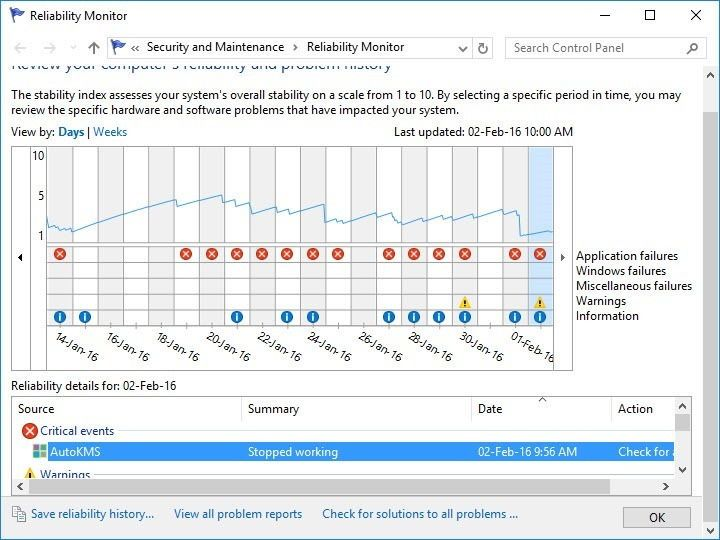 Reliability Monitor under Performance Monitor