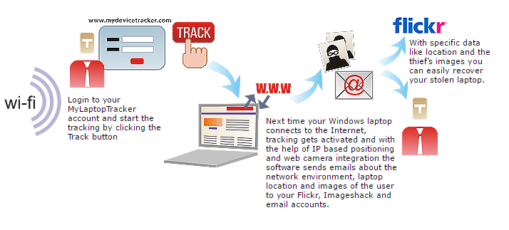 6 Best Laptop Tracking Services For Stolen Laptop Recovery 4