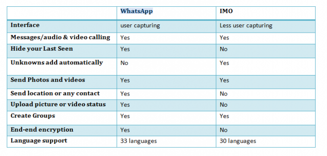 WhatsApp Vs IMO: The Complete Comparison 11