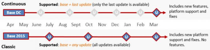 Adobe Reader DC updates Continuous vs Classic