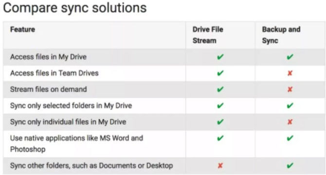 Download Google Drive File Stream Offline Installer For Windows & Mac