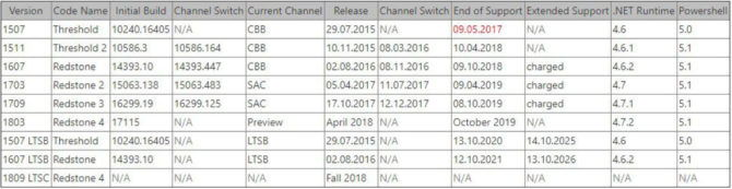 Windows 10 Spring Creators Update Release Date and New Features
