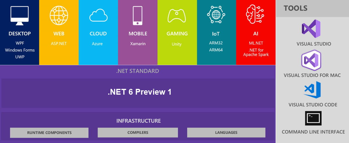 Download and Install .NET Framework 6 Preview 1 (Offline Installers)